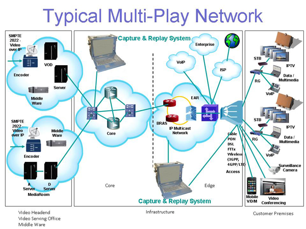 capture-and-replay-system