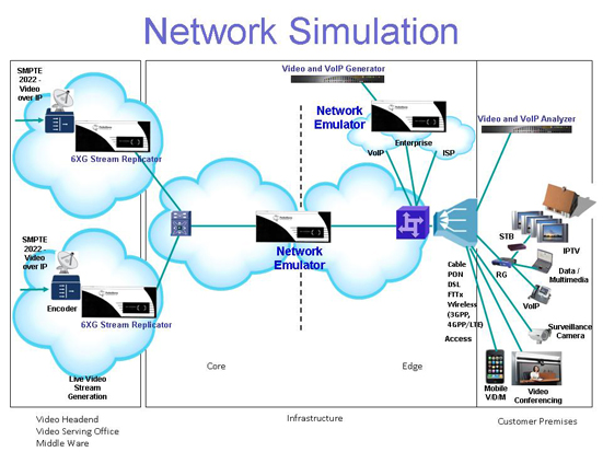 network-simulation-diagram-test