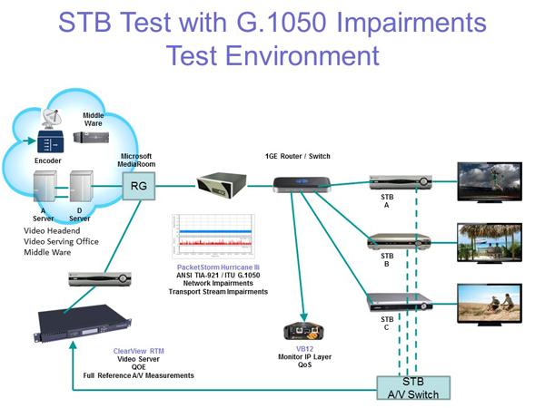 set-top-box-testing