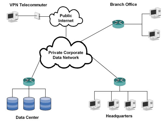 Network Area Storage Applications